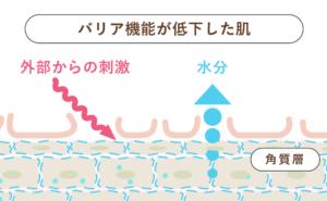 IMPREA(インプレア)乾燥対策 バリア機能が低下した肌
